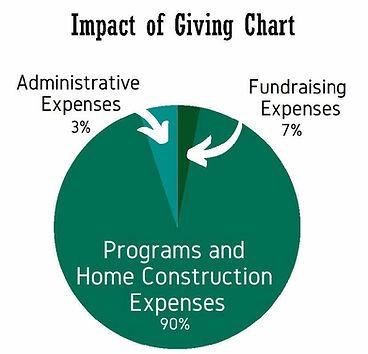 Impact of Giving Chart for website.jpg