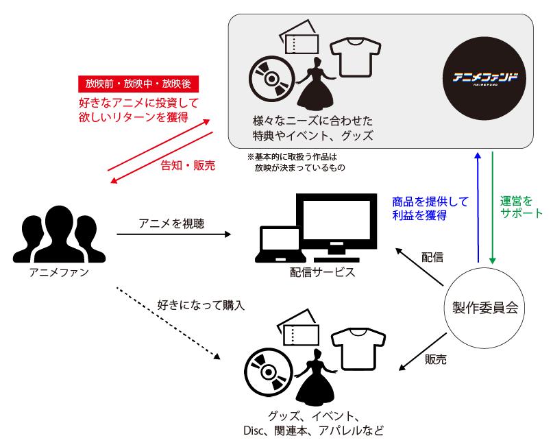 クラウドファンディング-ビジネスモデル.png