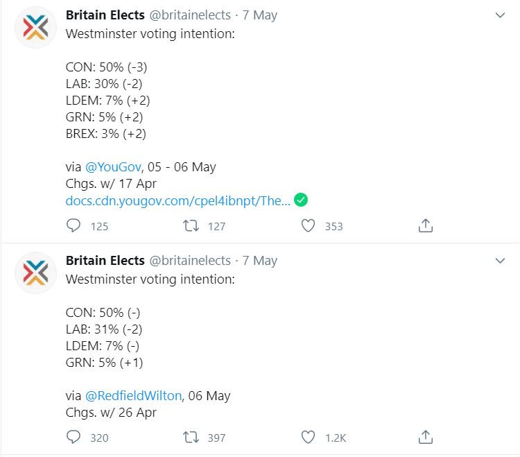 General Election voting intention polls