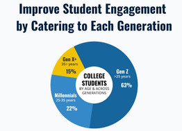 Infographic: Improve Student Engagement By Catering to Each Generation