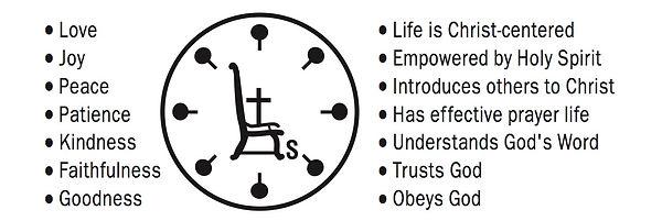 Christ Directed Life Circle.jpg