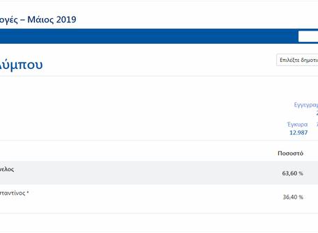 Τα αποτελέσματα Α' και Β' Κυριακής των δημοτικών εκλογών