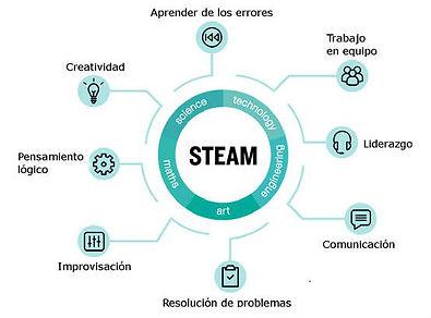 STEAM [ciencia+tecnología+ingeniería+arte+matemática]