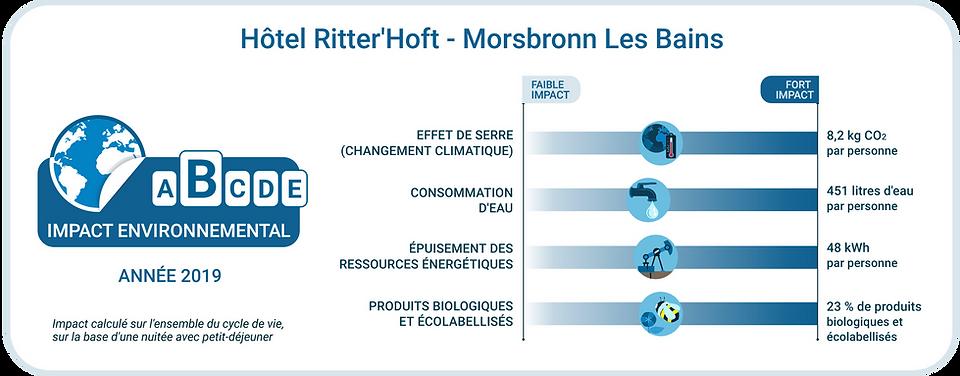 Etiquette_environnementale_-_Hôtel_Ritte