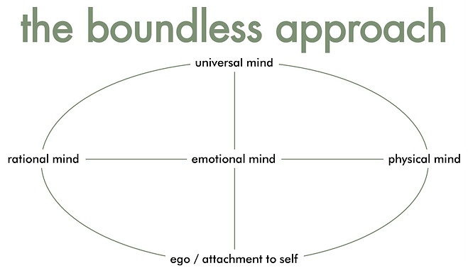 the boundless approach.png