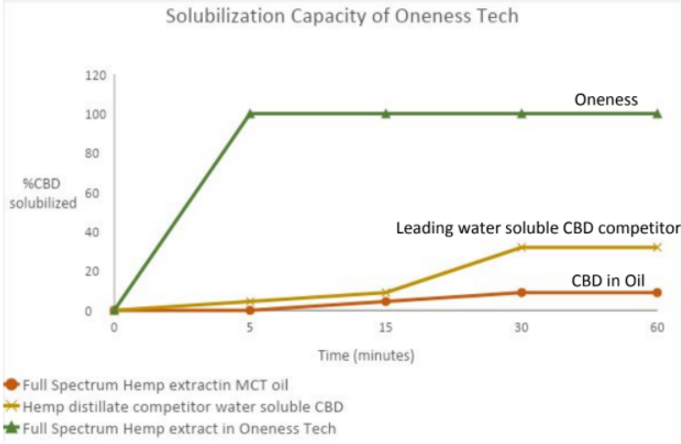 Solubilization Study.png