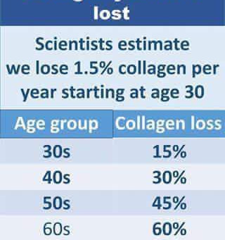 Why You Need Collagen Protein