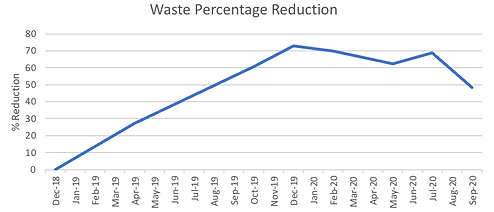 Waste Percentage Reduction graph