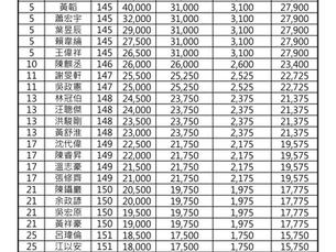 第四站(台豐球場)獎金分配表與成績