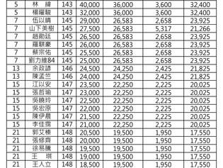 第三站(立益球場)獎金分配表與成績