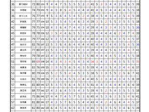 台豐球場(第四站)第二回合成績