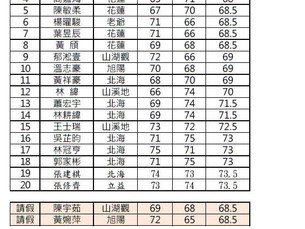 科技希望菁英邀請賽 選手名單11/30更新