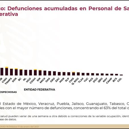 50 DECESOS EN MÉDICOS POR COVID-19 EN TLAX, LLEGAN  4,850 DOSIS DE PFIZER PARA 3,500 MÉDICOS