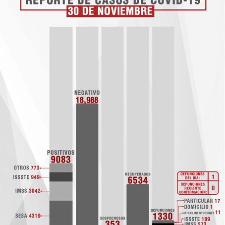 CONFIRMA SESA 24 PERSONAS RECUPERADAS, 1 DEFUNCIÓN Y 34 CASOS POSITIVOS EN TLAXCALA DE COVID-19