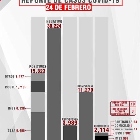 CONFIRMA SESA 38 PERSONAS RECUPERADAS, 10 DEFUNCIONES Y 35 CASOS POSITIVOS EN TLAXCALA DE COVID-19