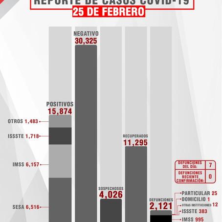 CONFIRMA SESA 25 PERSONAS RECUPERADAS, 7 DEFUNCIONES Y 44 CASOS POSITIVOS EN TLAXCALA DE COVID-19