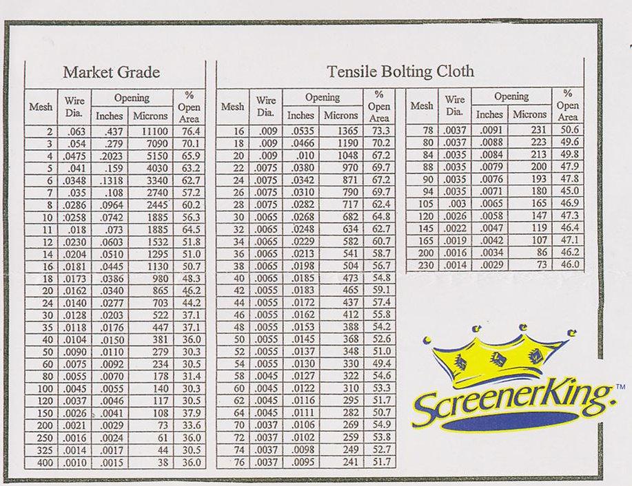 Mesh Chart for Sweco® Type Screeners