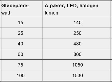 LED-lys   –   nye begreber.