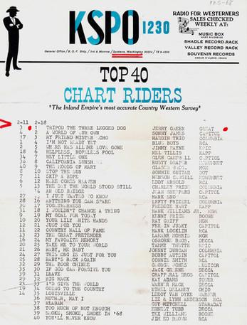 1968 02-18 KSPO Chart