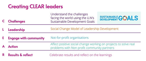 Spire Coaching CLEAR Leadership Framework