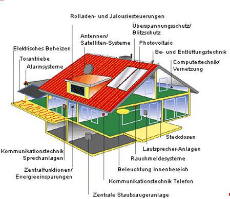InstallationEIBTelematik_St_2.jpg