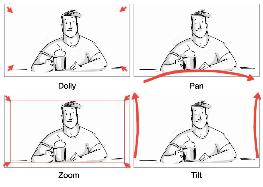 Camera movements in storyboarding