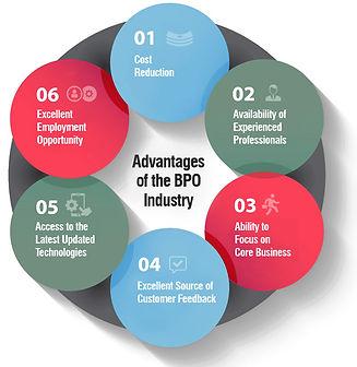 bpo-industry-advantages-benefits.jpg