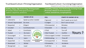What's Your Culture like? TRUST or FEAR Based?