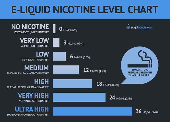 e-liquid-nicotine-level-chart.jpg
