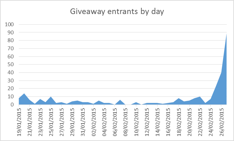 Giveaway by day.png
