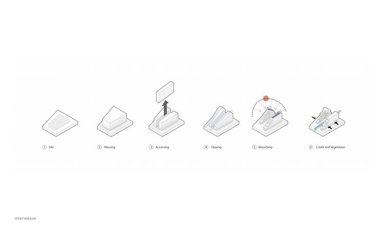Design Process Diagrams