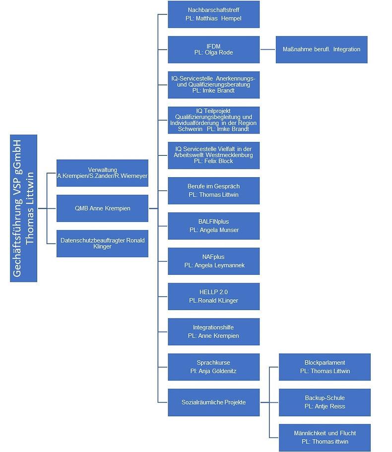 DO02 Organigramm 2020_2.jpg