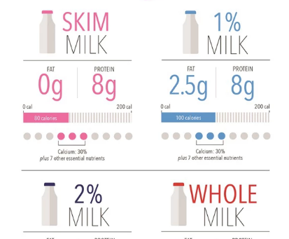 What Does The Milk Fat Percentages Mean?