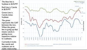 The blue line is Soybean in $US/MT Red Line is Canola in $US/MT  Green Line is Canola minus Soybean The green represents the GAP between the two. When the green line in going up that means canola is getting more expensive relative to soybeans.   Currently it looks like canola and soybeans are in stable relationship.