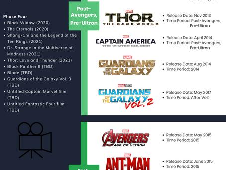 Marvel Movie Timeline Explained!