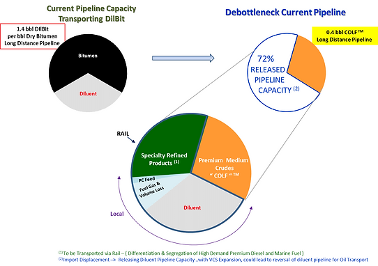 VCS Debottleneck pipelines.png