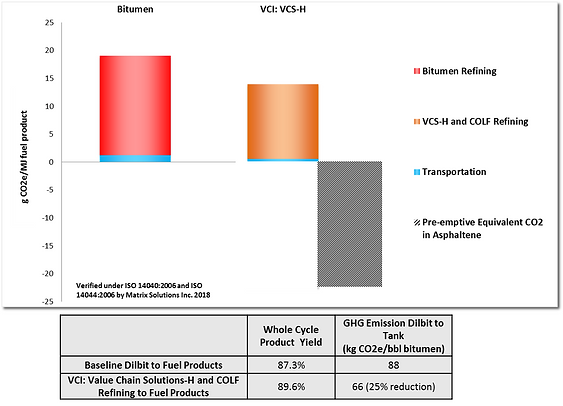VCS reduces GHG .png