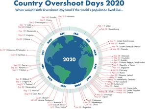 Ylikulutuspäivät 2020 / Global Footprint Network