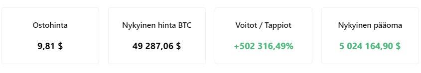 Bitcoinin arvo on kasvanut paljon vuodesta 2012 lähtien.