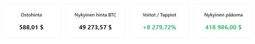 Bitcoiniin sijoittaminen olisi ollut kannattavaa vuonna 2016.