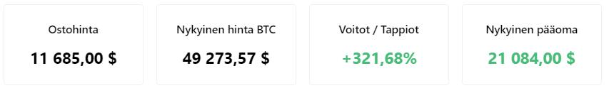 Bitcoinin arvo on noussut 2020-2021.