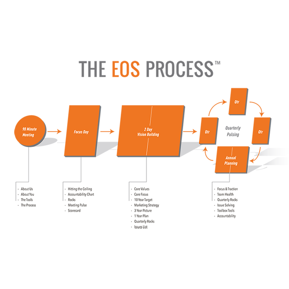 The EOS Process
