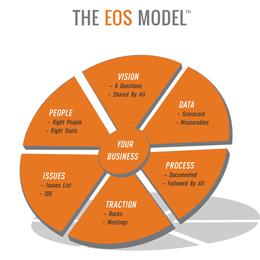 The EOS Model