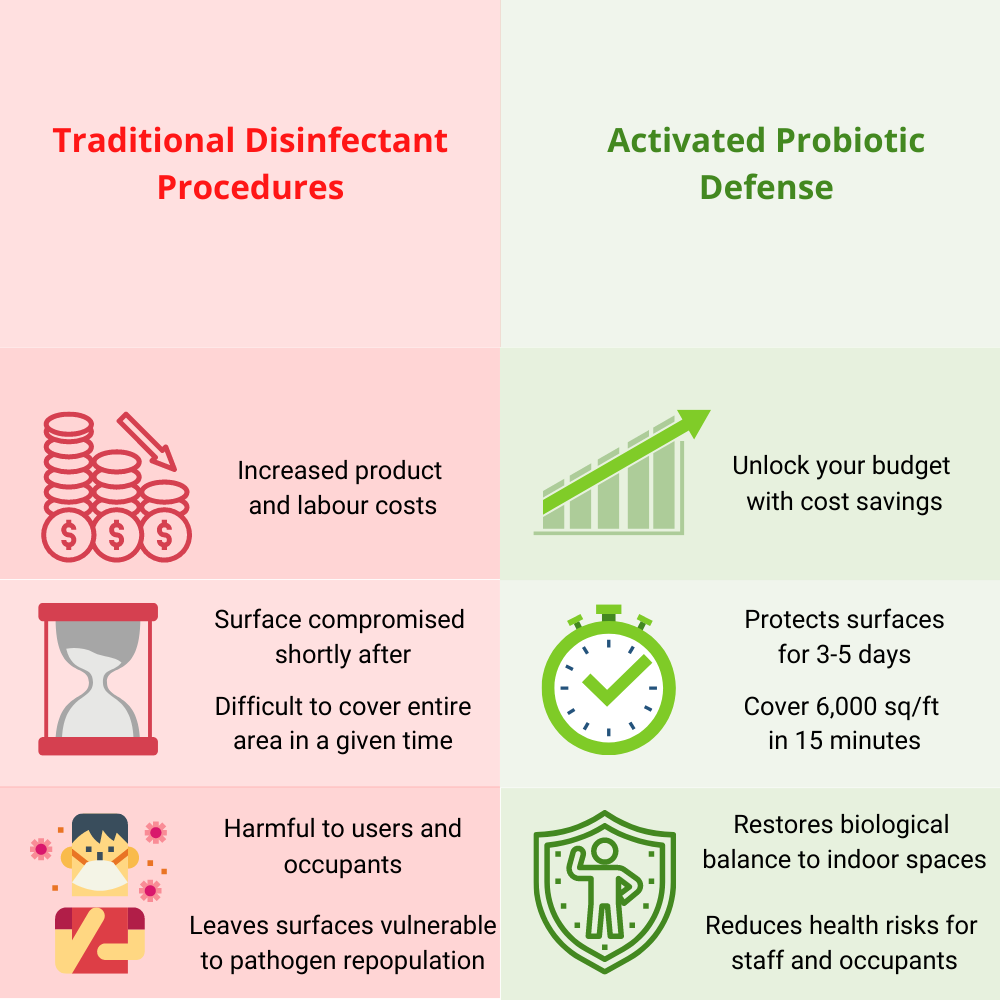 Probiotic cleaners benefits