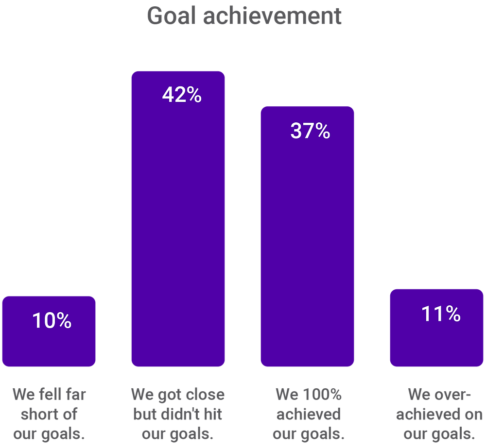 CEO Goal Setting Results