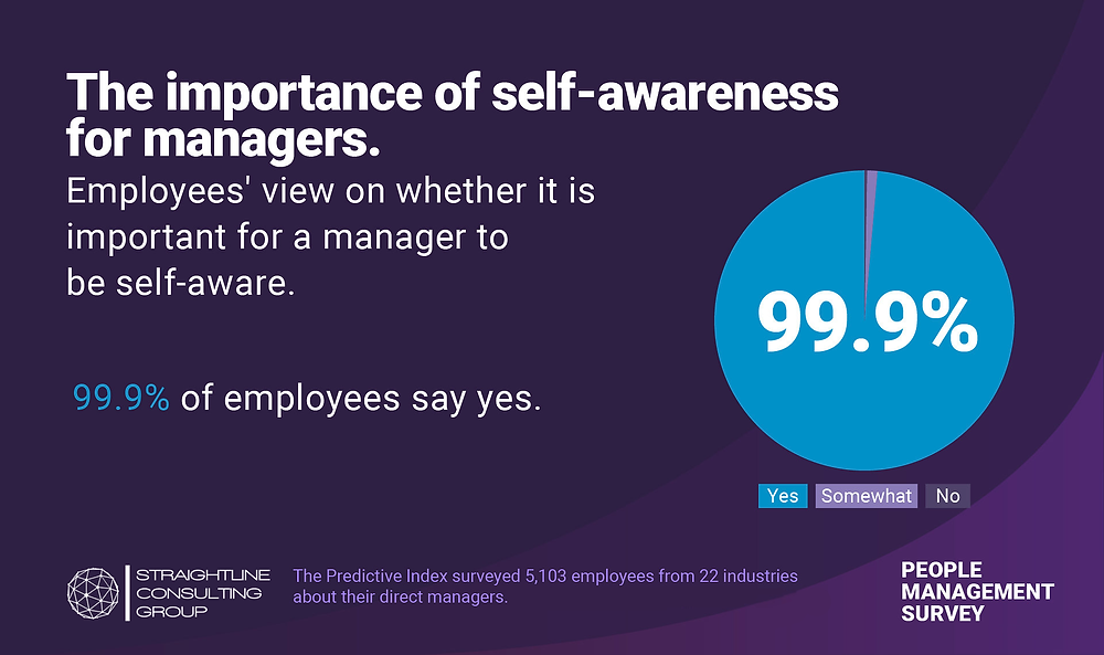 self-awareness is the number one trait for great managers