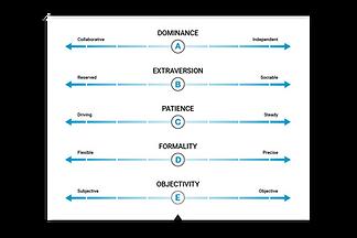 Behavorial Factors
