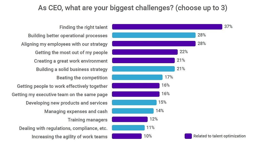 Top CEO Challenges in 2020