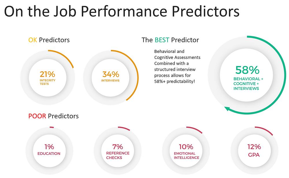 Job Performance Predictors