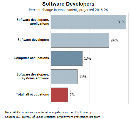 hire software developers for both technical aptitude and skills